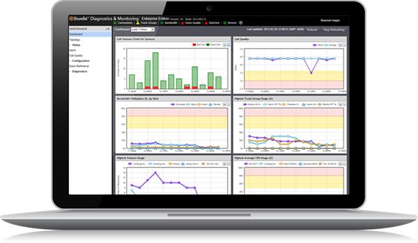 ShoreTel Diagnostic and Monitoring